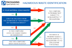 chart of when you need to have special packaging for hazardous materials