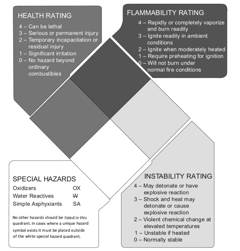 NFPA 704 Label chart